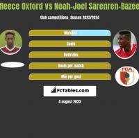 Reece Oxford vs Noah-Joel Sarenren-Bazee h2h player stats