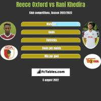 Reece Oxford vs Rani Khedira h2h player stats