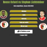 Reece Oxford vs Stephan Lichtsteiner h2h player stats