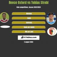 Reece Oxford vs Tobias Strobl h2h player stats
