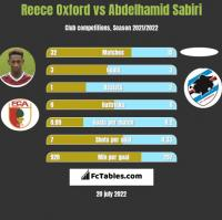 Reece Oxford vs Abdelhamid Sabiri h2h player stats
