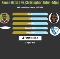 Reece Oxford vs Christopher Antwi-Adjej h2h player stats