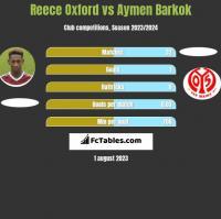 Reece Oxford vs Aymen Barkok h2h player stats