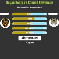 Regan Booty vs Connell Rawlinson h2h player stats