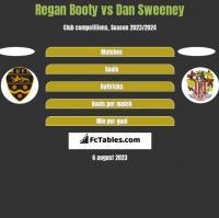 Regan Booty vs Dan Sweeney h2h player stats
