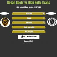 Regan Booty vs Dion Kelly-Evans h2h player stats
