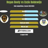 Regan Booty vs Enzio Boldewijn h2h player stats
