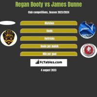 Regan Booty vs James Dunne h2h player stats