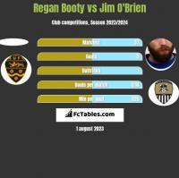Regan Booty vs Jim O'Brien h2h player stats
