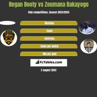 Regan Booty vs Zoumana Bakayogo h2h player stats