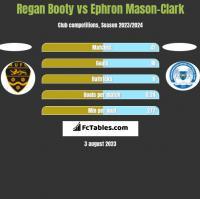 Regan Booty vs Ephron Mason-Clark h2h player stats