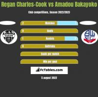 Regan Charles-Cook vs Amadou Bakayoko h2h player stats