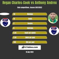 Regan Charles-Cook vs Anthony Andreu h2h player stats