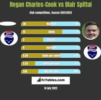 Regan Charles-Cook vs Blair Spittal h2h player stats