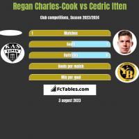 Regan Charles-Cook vs Cedric Itten h2h player stats