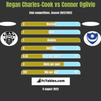 Regan Charles-Cook vs Connor Ogilvie h2h player stats