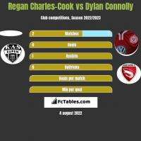 Regan Charles-Cook vs Dylan Connolly h2h player stats