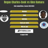 Regan Charles-Cook vs Glen Kamara h2h player stats