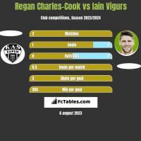 Regan Charles-Cook vs Iain Vigurs h2h player stats