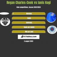 Regan Charles-Cook vs Ianis Hagi h2h player stats