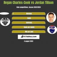 Regan Charles-Cook vs Jordan Tillson h2h player stats