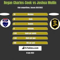 Regan Charles-Cook vs Joshua Mullin h2h player stats