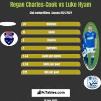 Regan Charles-Cook vs Luke Hyam h2h player stats