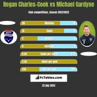 Regan Charles-Cook vs Michael Gardyne h2h player stats