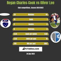 Regan Charles-Cook vs Oliver Lee h2h player stats