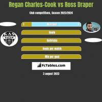 Regan Charles-Cook vs Ross Draper h2h player stats