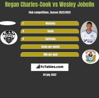 Regan Charles-Cook vs Wesley Jobello h2h player stats