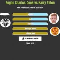 Regan Charles-Cook vs Harry Paton h2h player stats