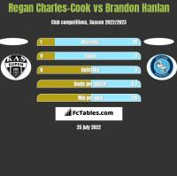 Regan Charles-Cook vs Brandon Hanlan h2h player stats