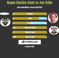 Regan Charles-Cook vs Joe Aribo h2h player stats