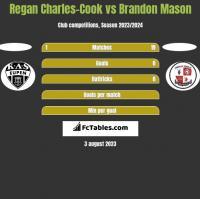 Regan Charles-Cook vs Brandon Mason h2h player stats