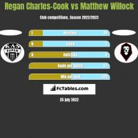 Regan Charles-Cook vs Matthew Willock h2h player stats