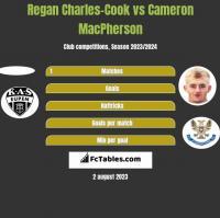Regan Charles-Cook vs Cameron MacPherson h2h player stats