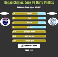 Regan Charles-Cook vs Harry Phillips h2h player stats