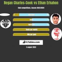 Regan Charles-Cook vs Ethan Erhahon h2h player stats