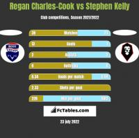 Regan Charles-Cook vs Stephen Kelly h2h player stats