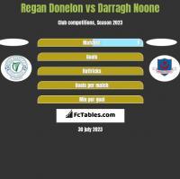 Regan Donelon vs Darragh Noone h2h player stats