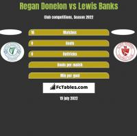 Regan Donelon vs Lewis Banks h2h player stats