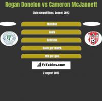 Regan Donelon vs Cameron McJannett h2h player stats
