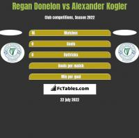 Regan Donelon vs Alexander Kogler h2h player stats