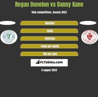 Regan Donelon vs Danny Kane h2h player stats