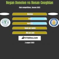 Regan Donelon vs Ronan Coughlan h2h player stats