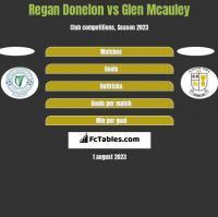 Regan Donelon vs Glen Mcauley h2h player stats