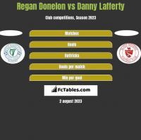 Regan Donelon vs Danny Lafferty h2h player stats