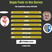 Regan Poole vs Ben Reeves h2h player stats