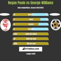 Regan Poole vs George Williams h2h player stats